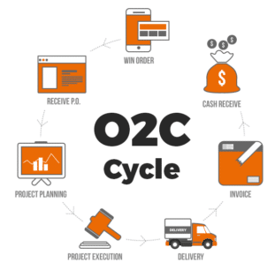 Order to Cash Cycle